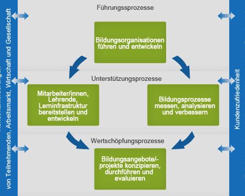 iso-29990-qualitaetsmanagement-stufenmodell